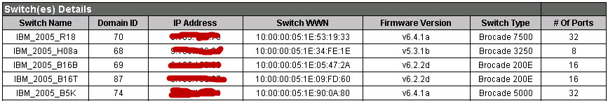 Brocade SAN Switch Models - Anthony's Blog: Using System Storage